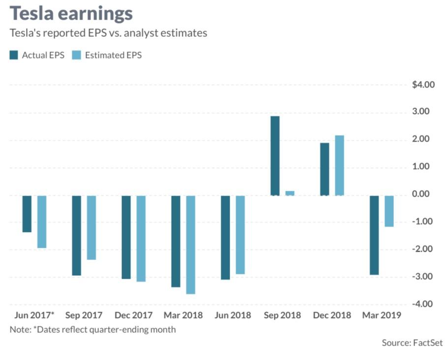 tsla-earnings-q2