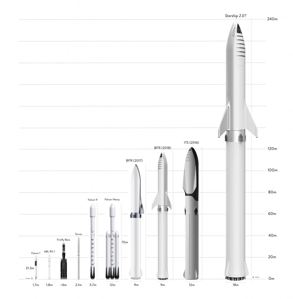 Rakety SpaceX