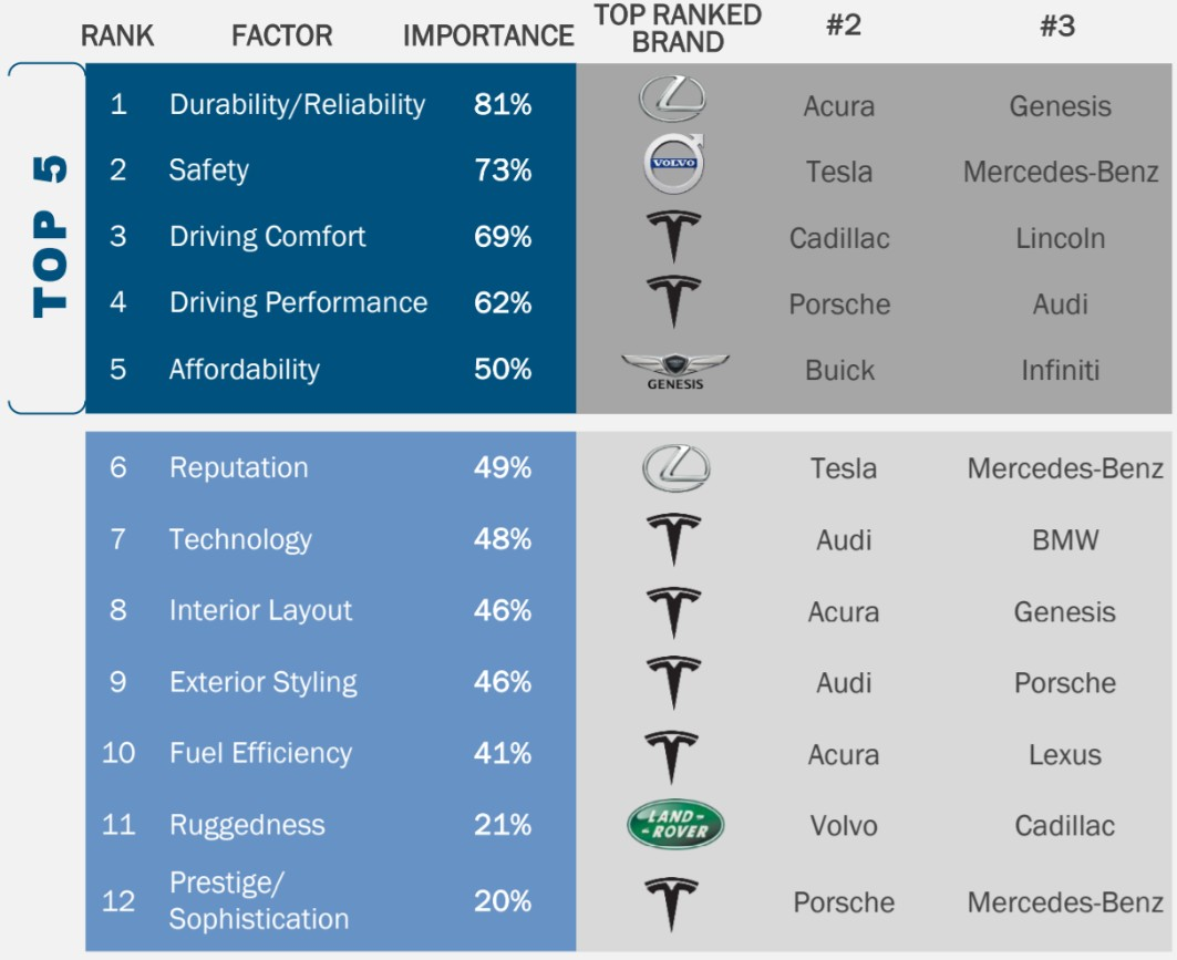 Tesla-KBB-Rankings