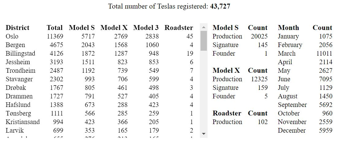 Tesla-Norway-Stats-Model-3-SR-plus-2