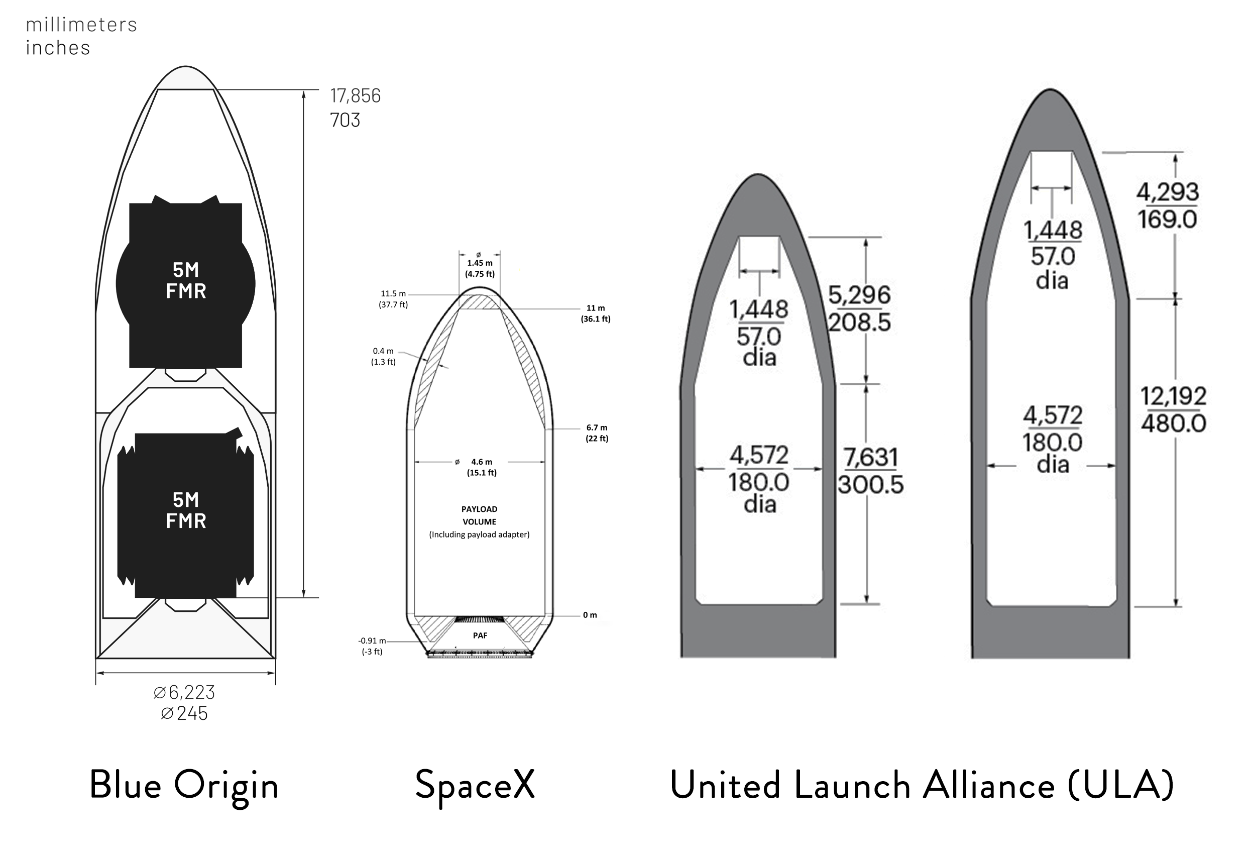 fairing comparison SpaceX ULA Blue Origin (Teslarati) 1