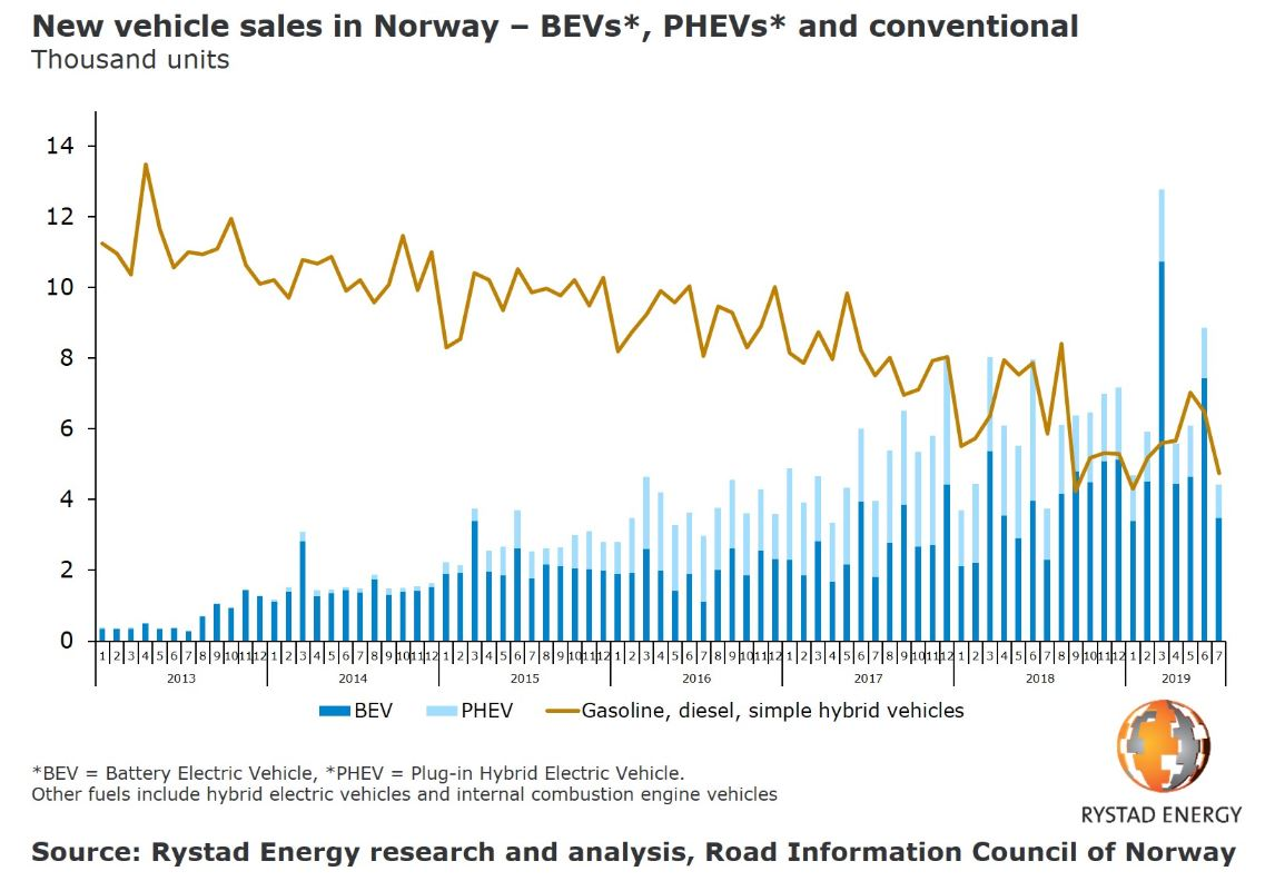 Tesla drives diesel freefall in Norway with some models dropping 95% in sales