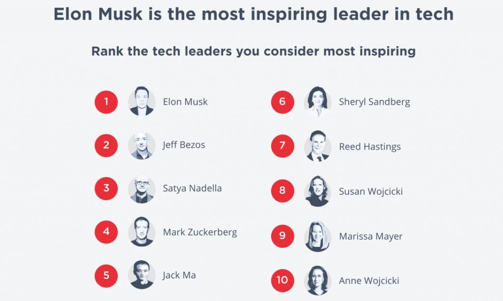 Tesla and SpaceX CEO Elon Musk dubbed 'most inspiring' leader in tech