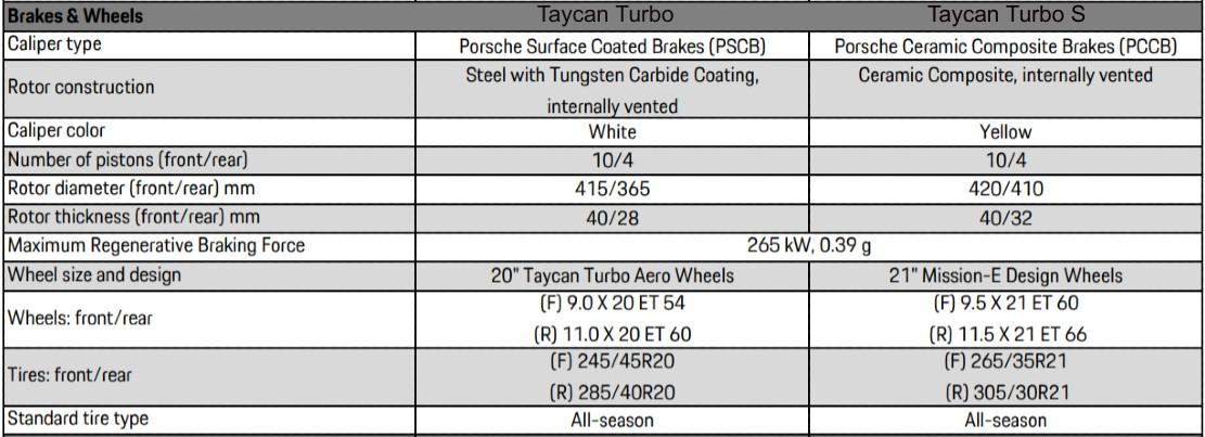 taycan-turbo-s-vs-turbo-brakes-wheels