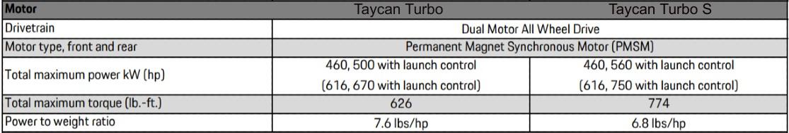 taycan-turbo-s-vs-turbo-motor
