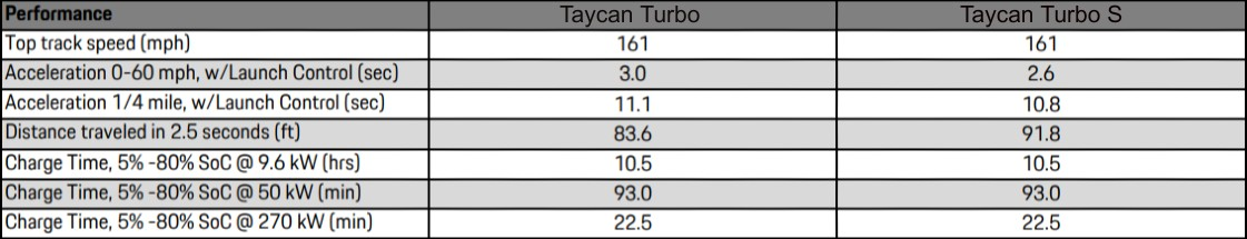 taycan-turbo-s-vs-turbo-performance