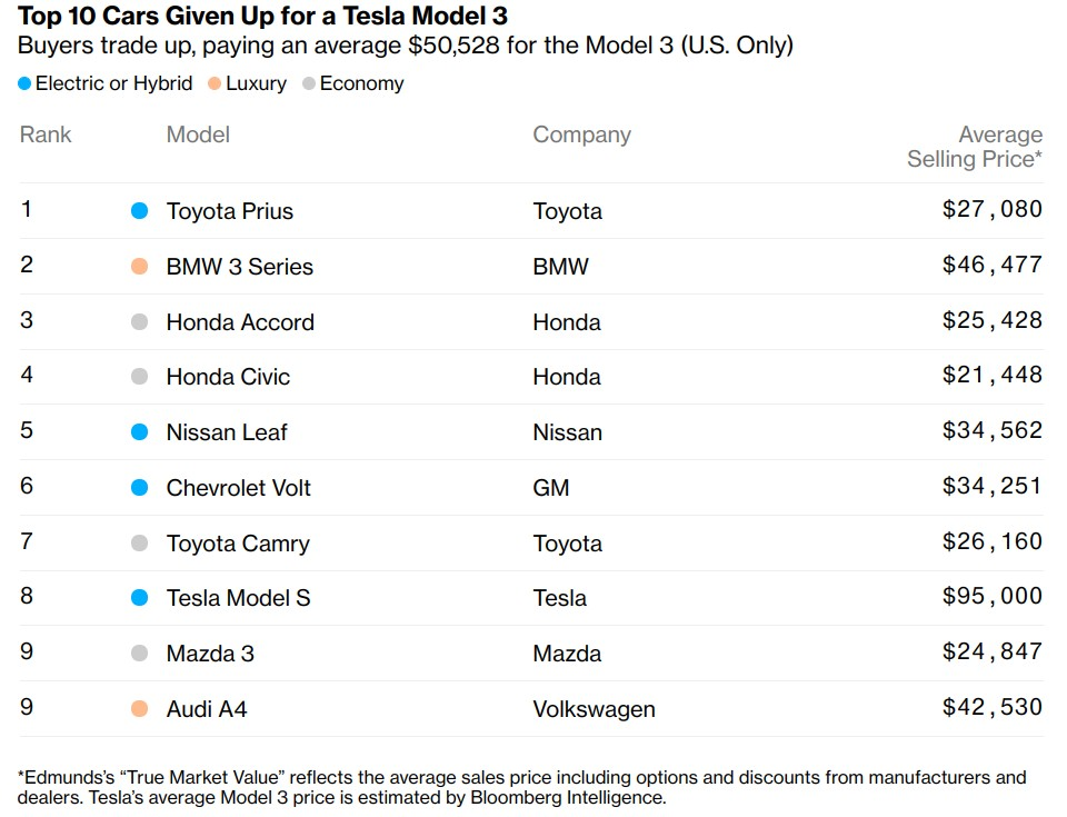 The Tesla Model 3 is replacing BMW as the US' 'Ultimate Driving Machine'