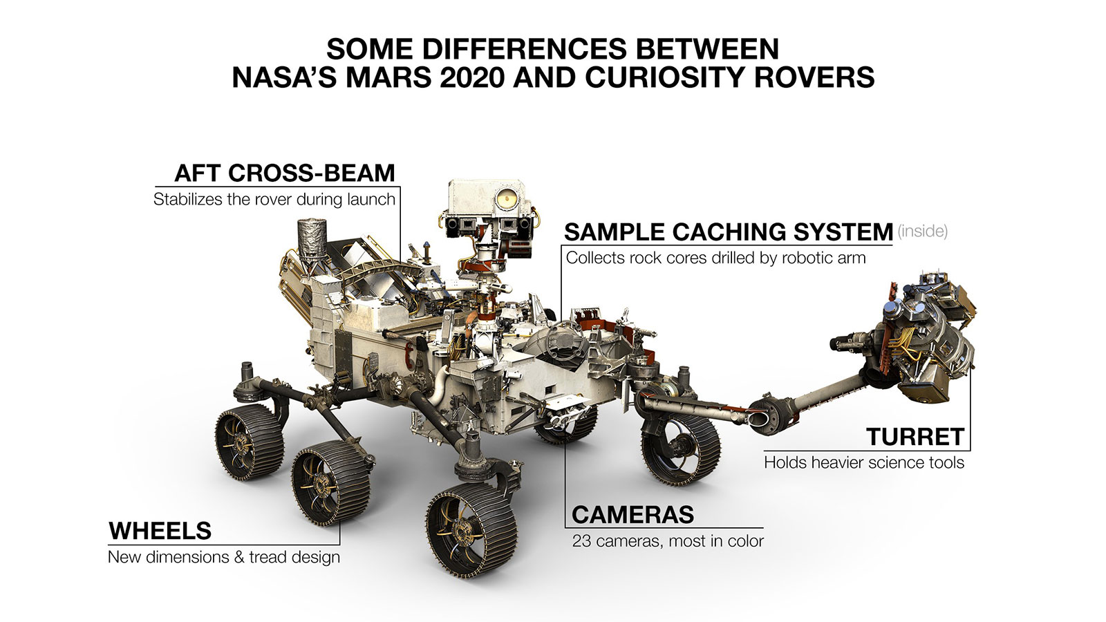 Anatomy of a Mars2020 rover. Credit: NASA/JPL-Cal-tech