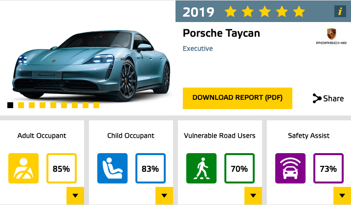 porsche-taycan-4s-euro-ncap-five-star-safety-rating