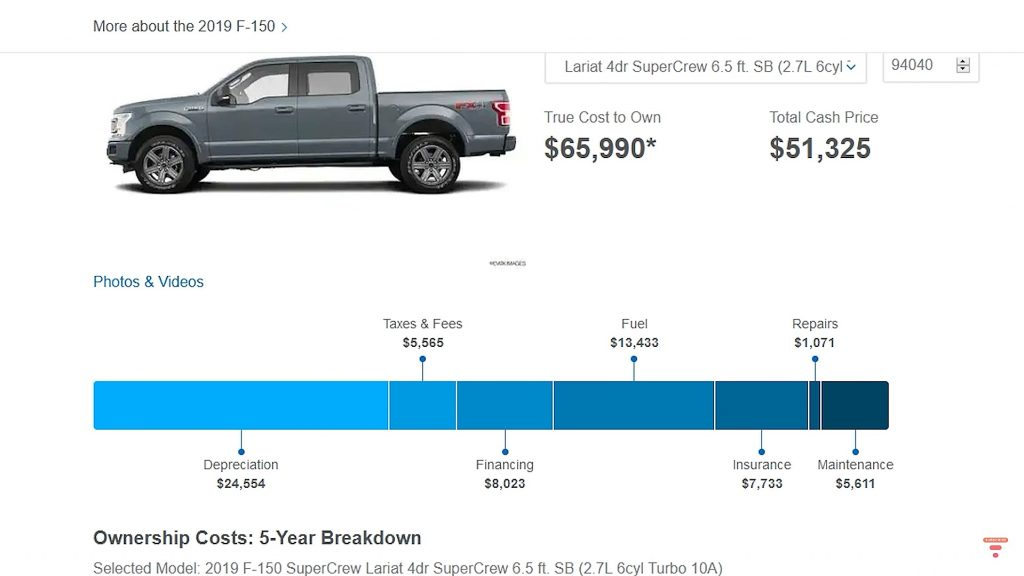 Tesla Cybertruck vs Ford F-150: Cost of ownership battle ends with eye-opening results