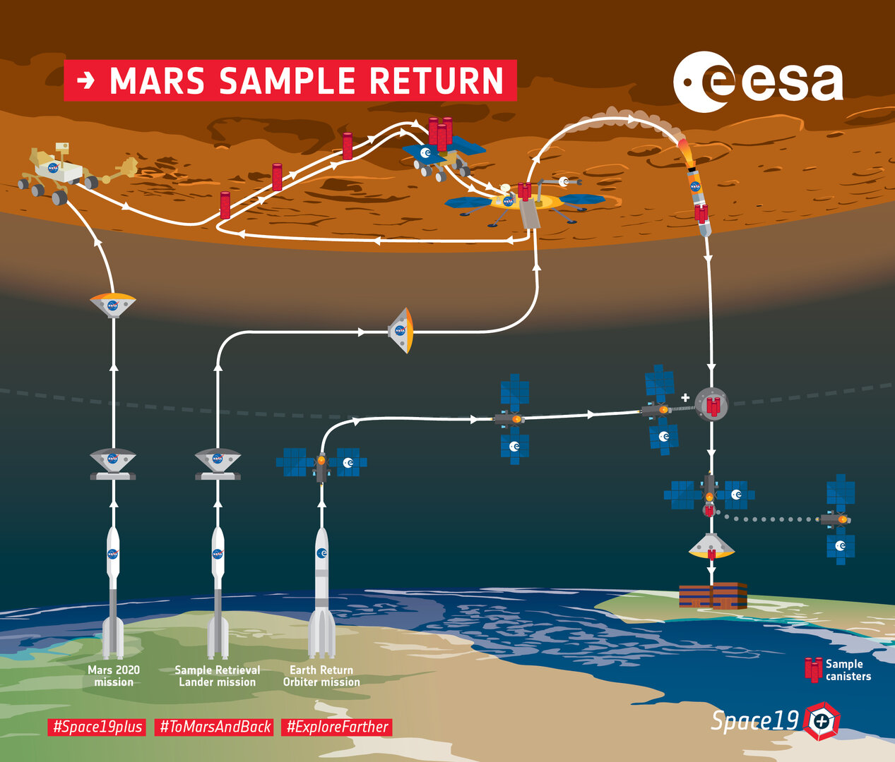 Mars_Sample_Return_overview_infographic_pillars