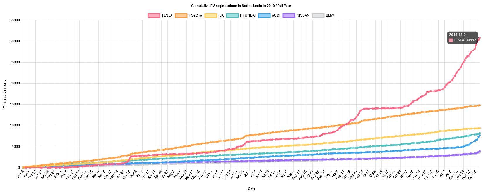 Tesla vs Other EV Manufacturers – Total Registrations 2019 in the Netherlands
