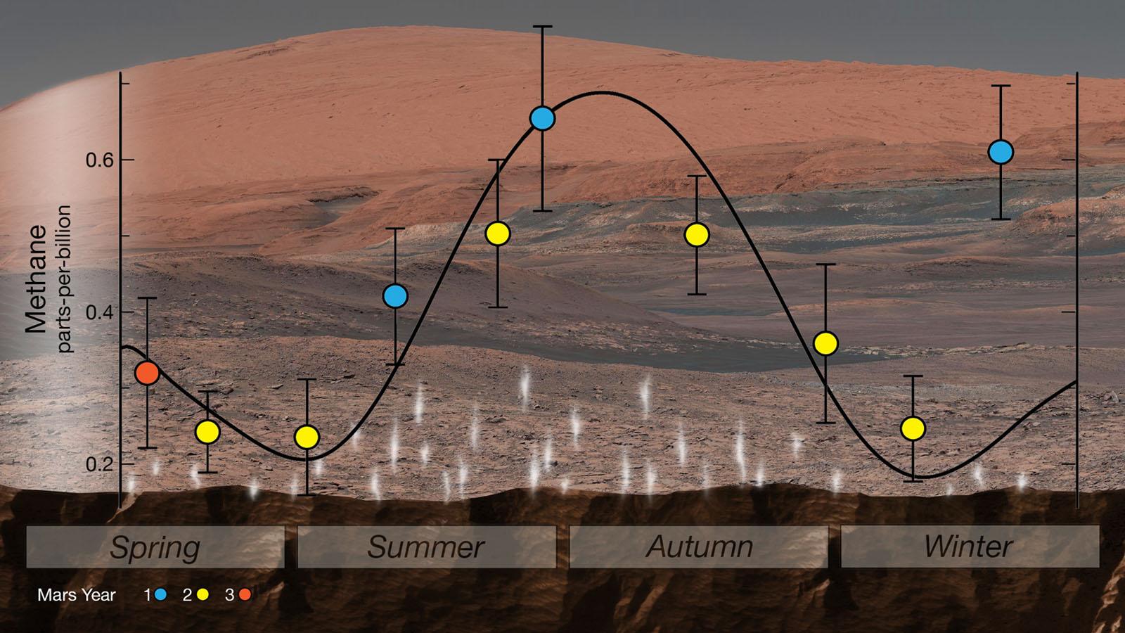 mars methane seasons