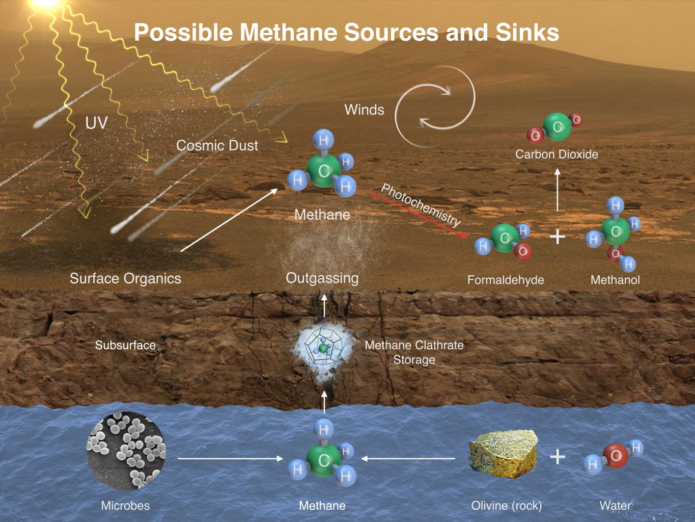 mars methane sources