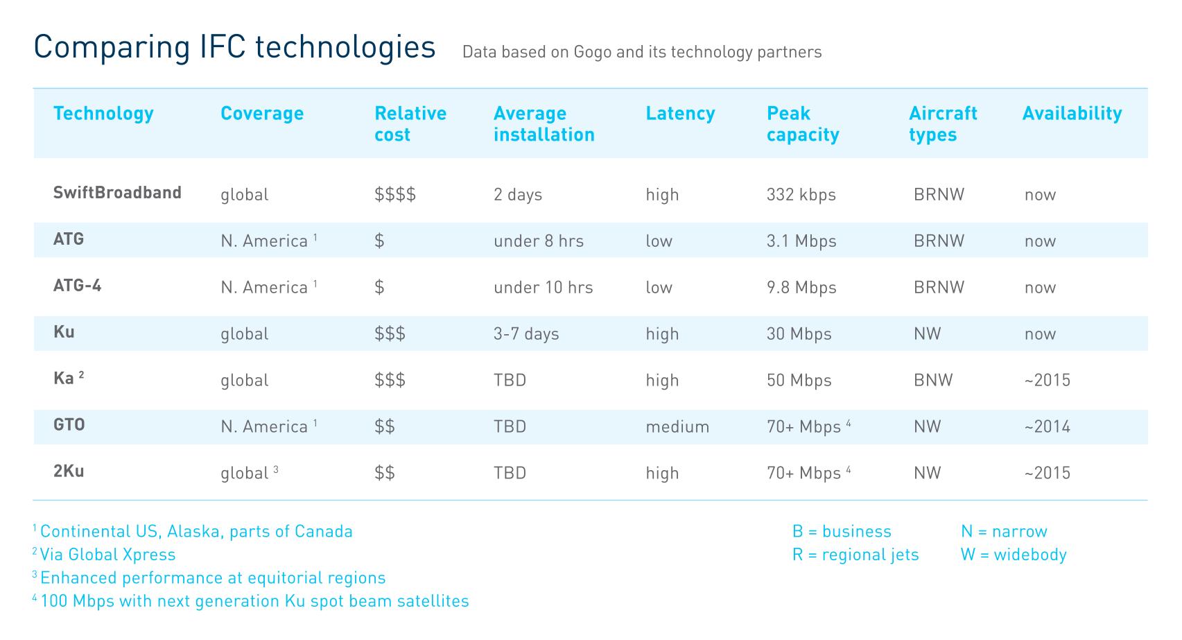 In Flight Connectivity comparison 2014 (Gogo) 1