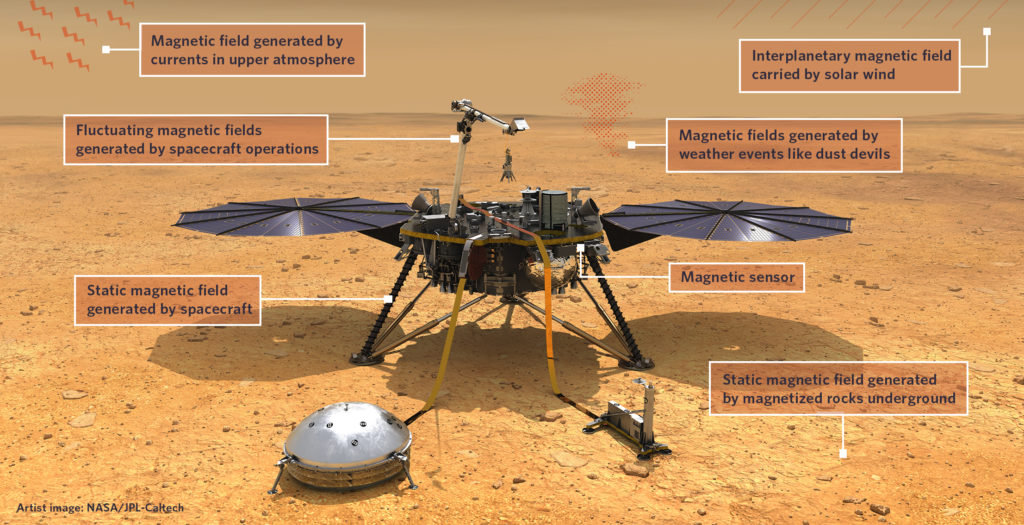 InSight Magsensor graphic