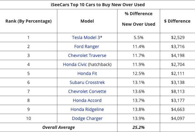 tesla-model-3-lowest-depreciation-rate