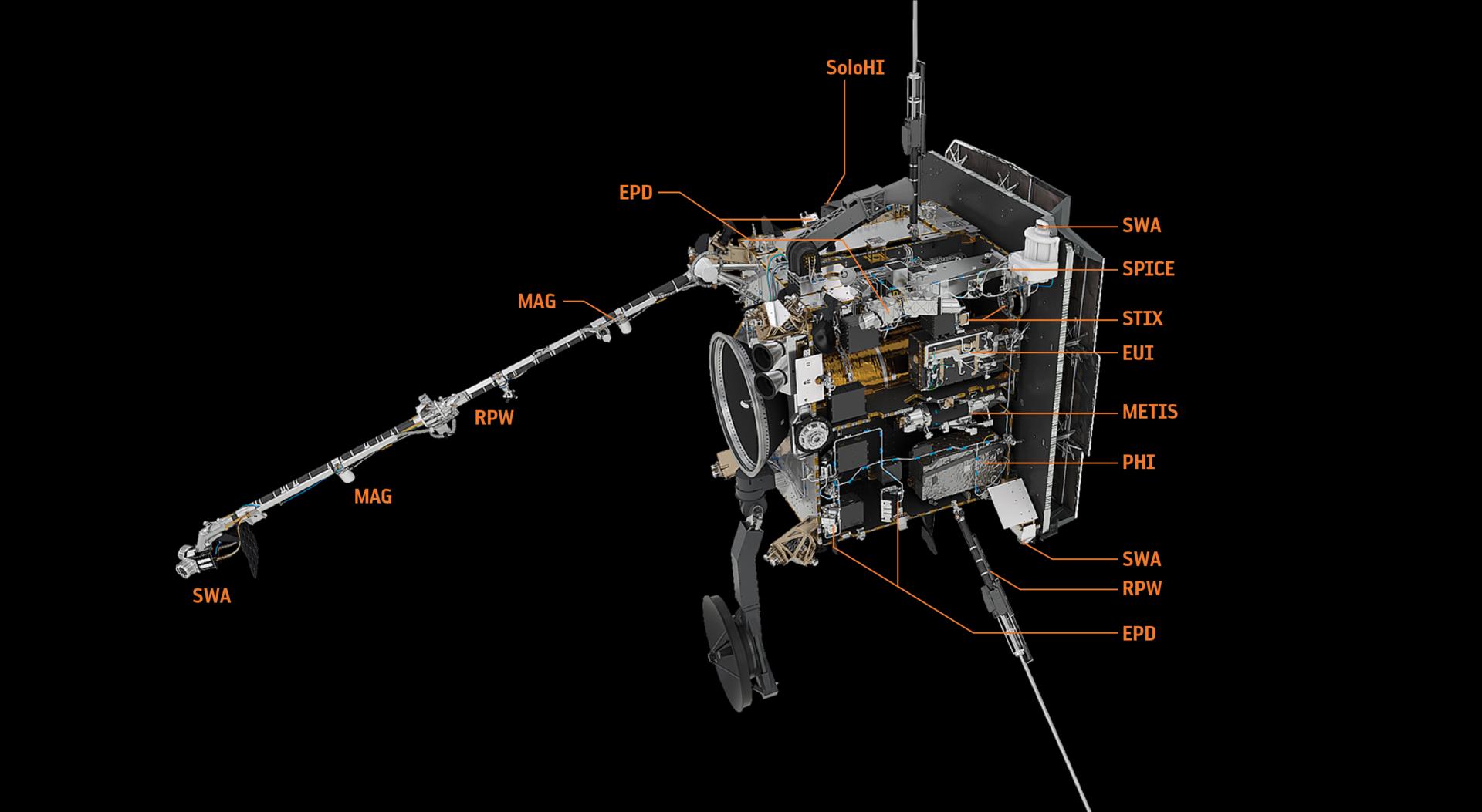 Solar_Orbiter_instruments_pillars