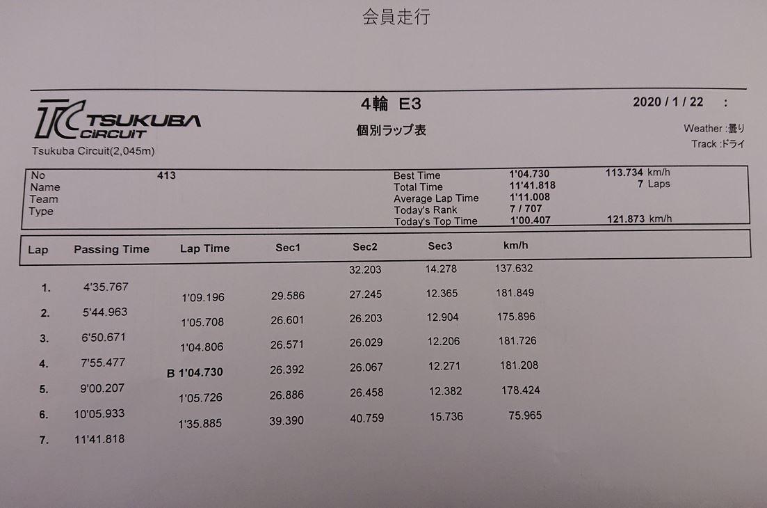 Tesla Model 3 fastest lap time at Tsukuba Circuit