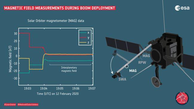 magnetometer deployment