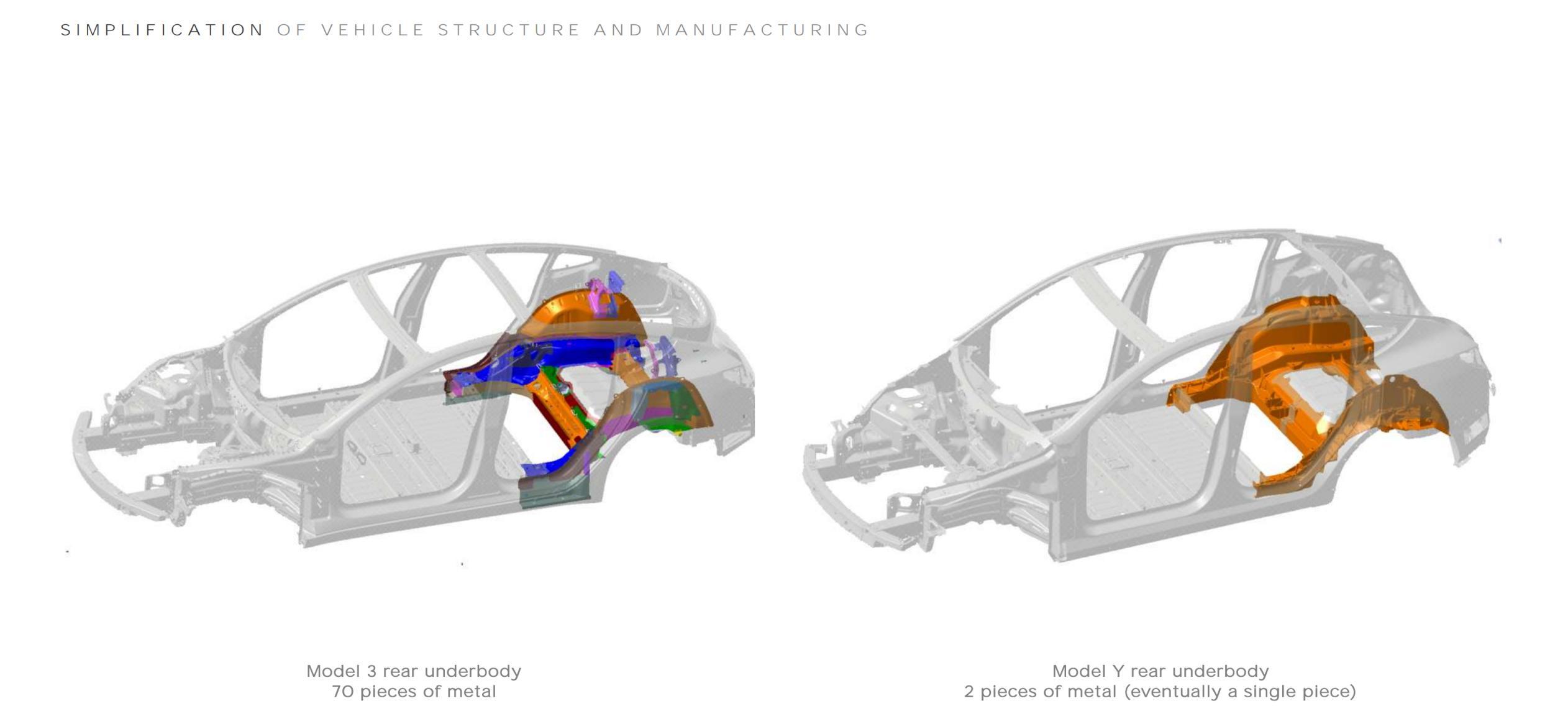 Q1 2020 Update (Tesla) Model 3 Y structural simplifcation 1 (c)