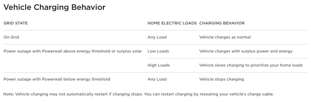 tesla-powerwall-vehicle-charging-behavior-chart