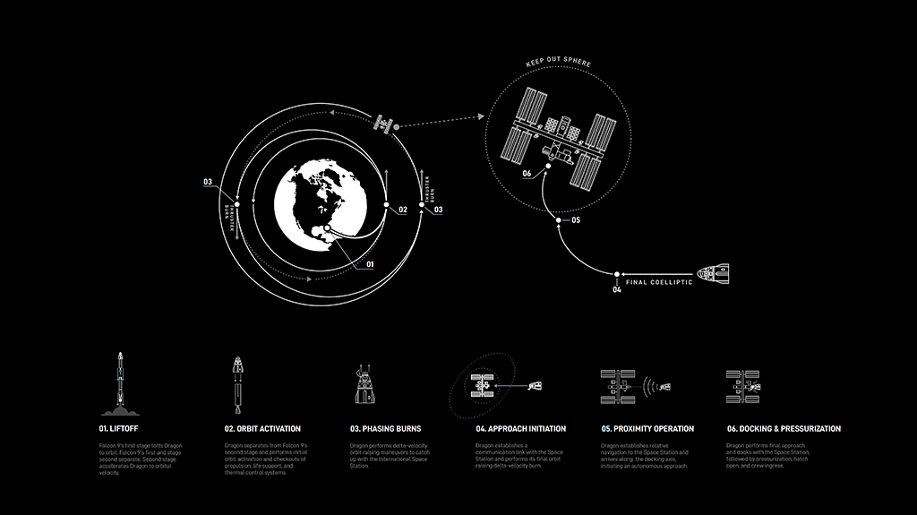 SpaceX Crew Dragon Space Station Approach