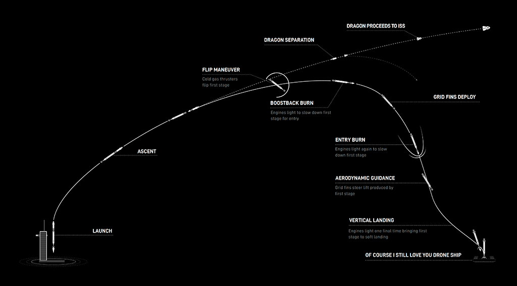 SpaceX Falcon 9 Launch Landing