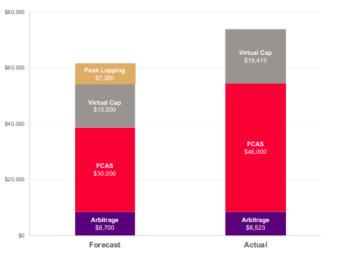 tesla-battery-university-of-queensland-total-revenue-generation