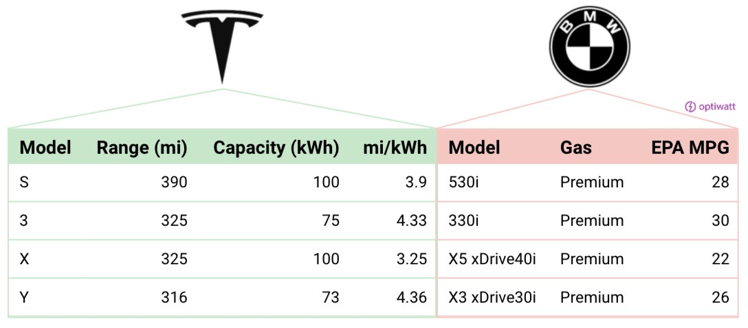 tesla-vs-bmw-gas-savings