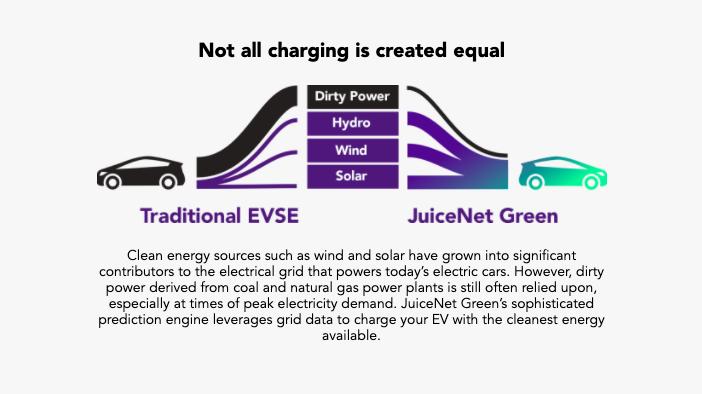 enel-x-juice-net-charger-juice-net-green-software