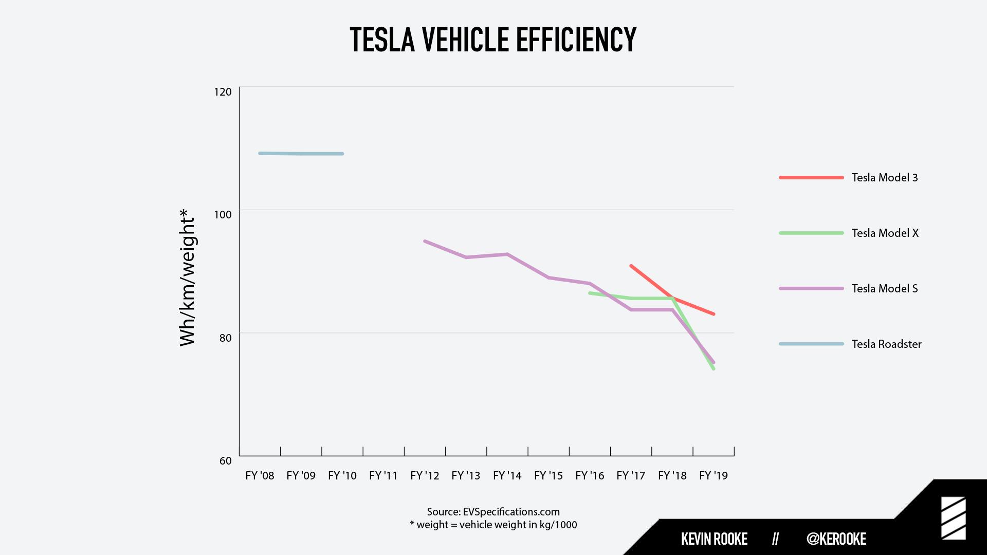 tesla-vehicle-efficiency-kevin-rooke