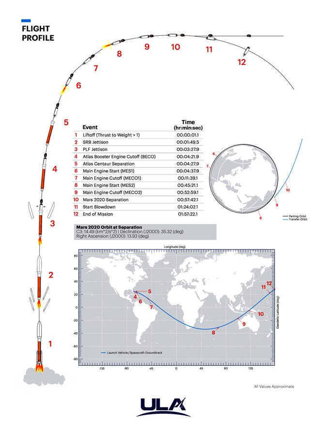 ULA-Atlas-Mars-2020-Mission-profile