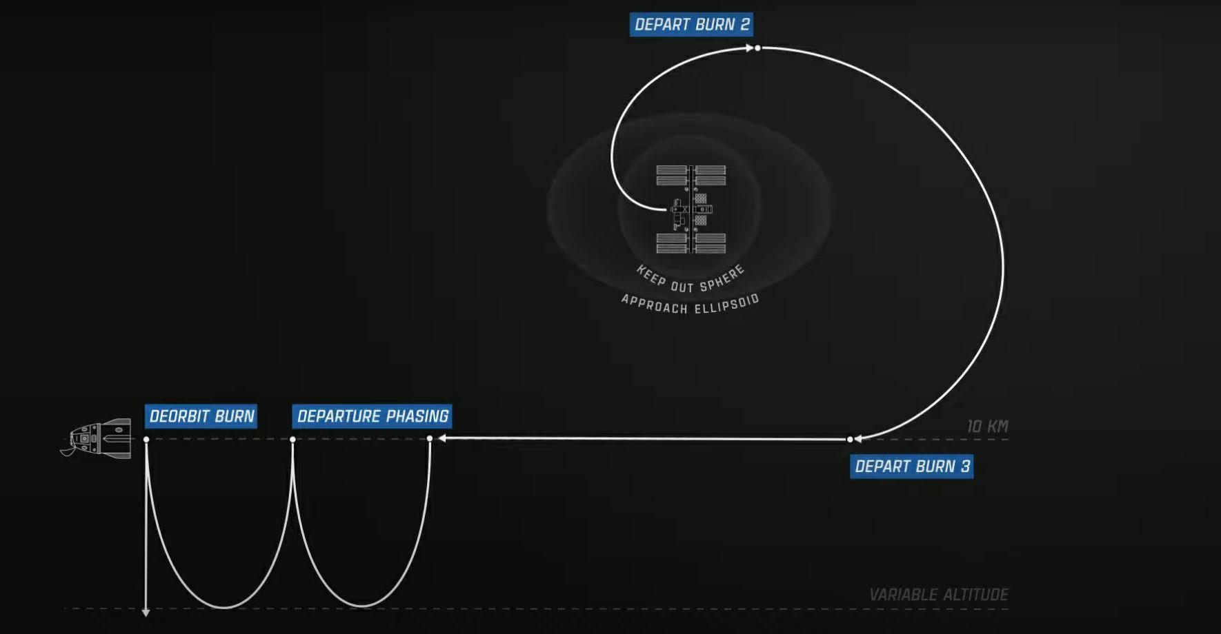 SpaceX Crew Dragon Departure Burns
