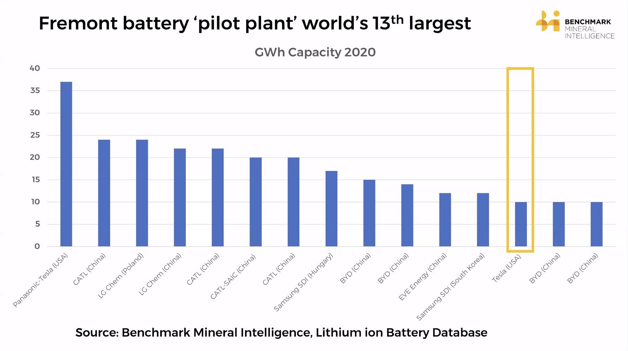 battery-facilities-2020