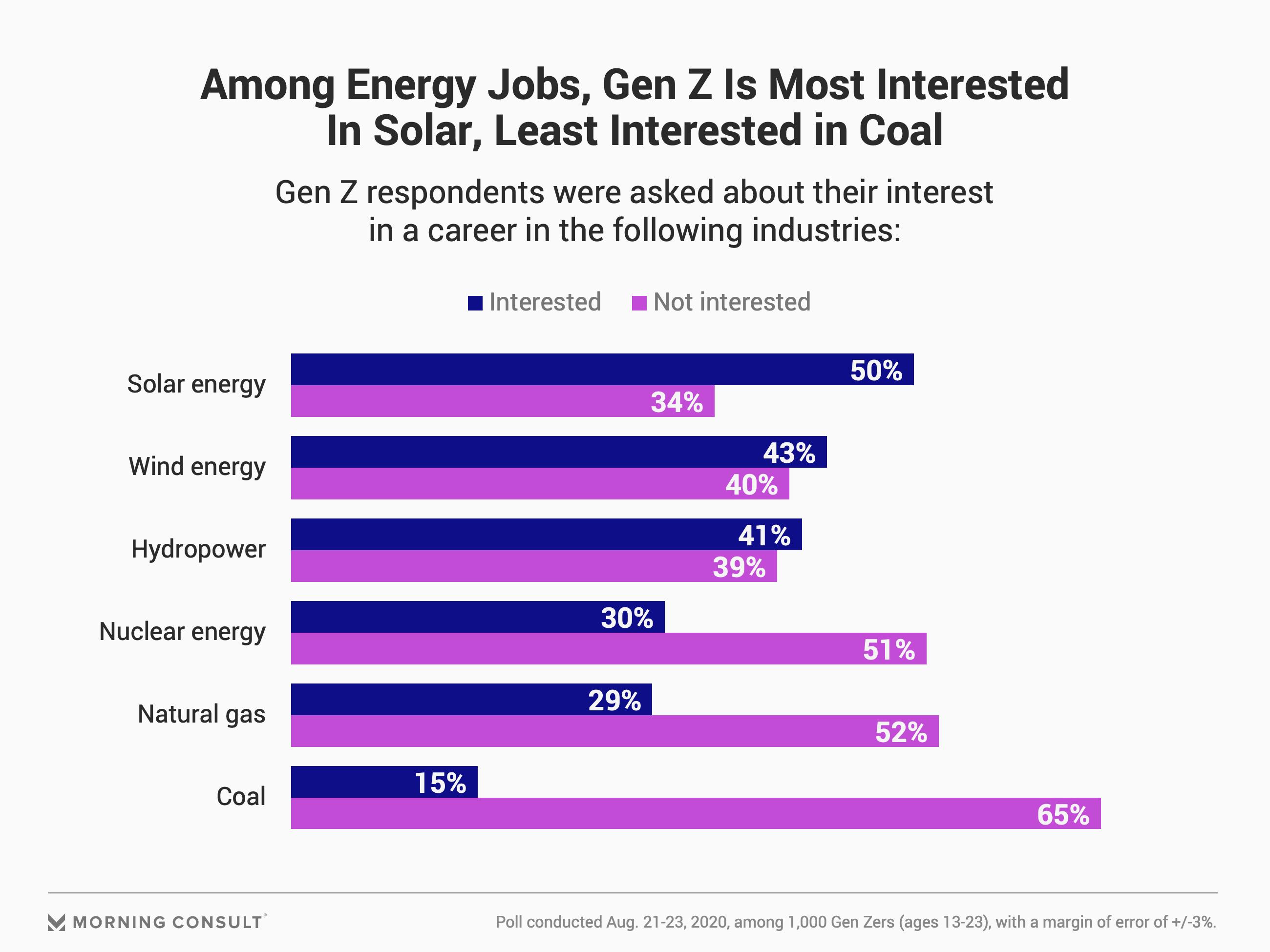gen-z-survey