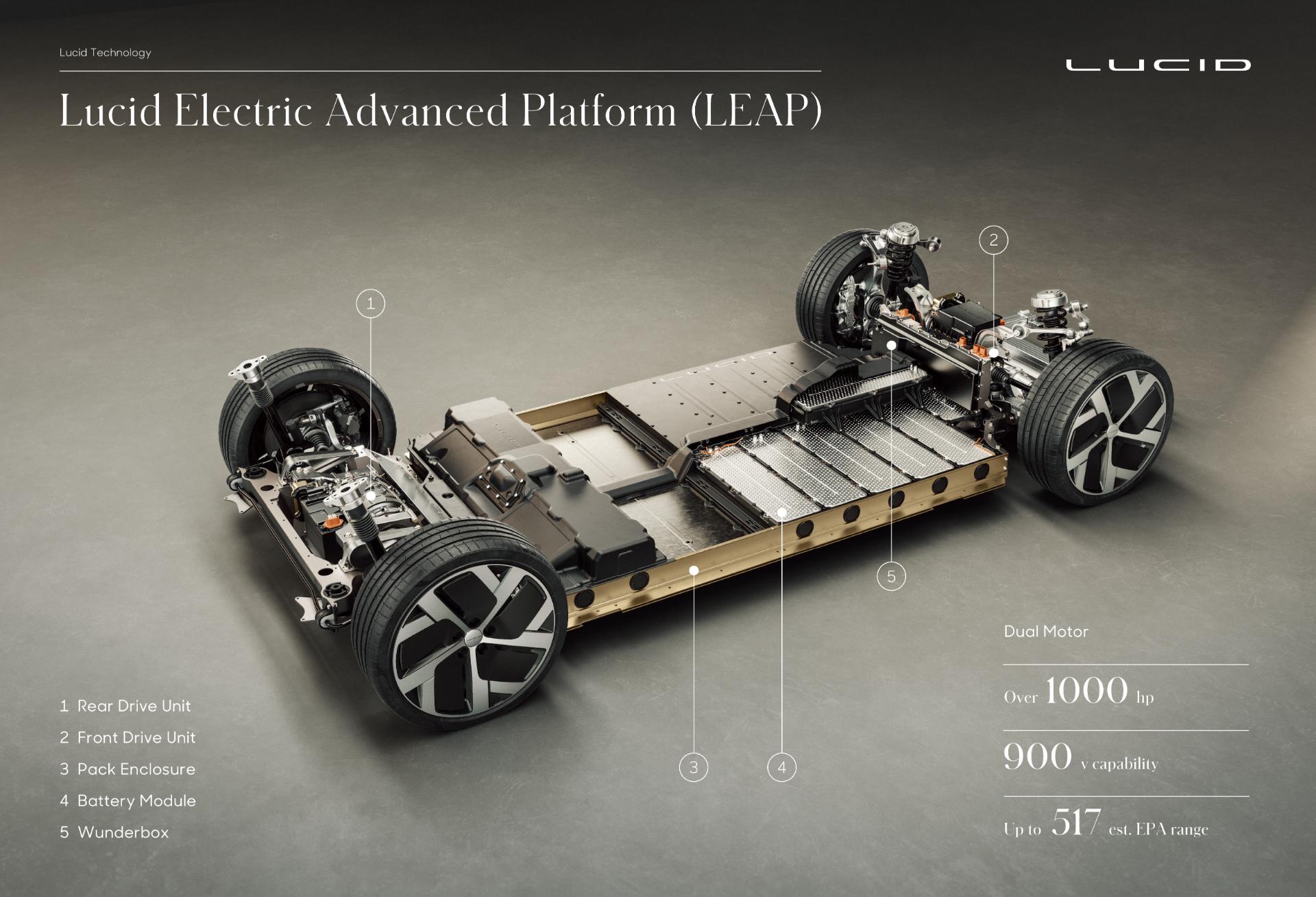 lucid-air-platform