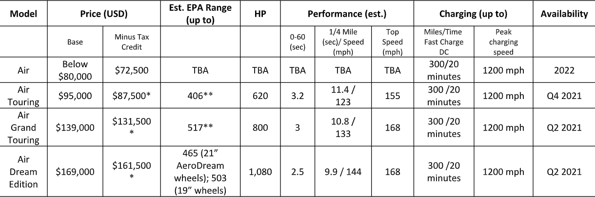 lucid-air-variants-table