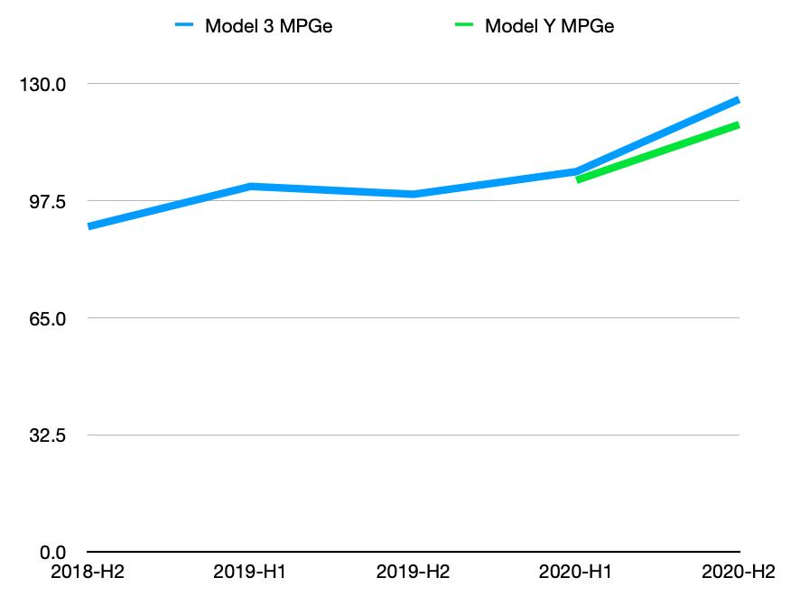 model-3-vs-model-y-mpge
