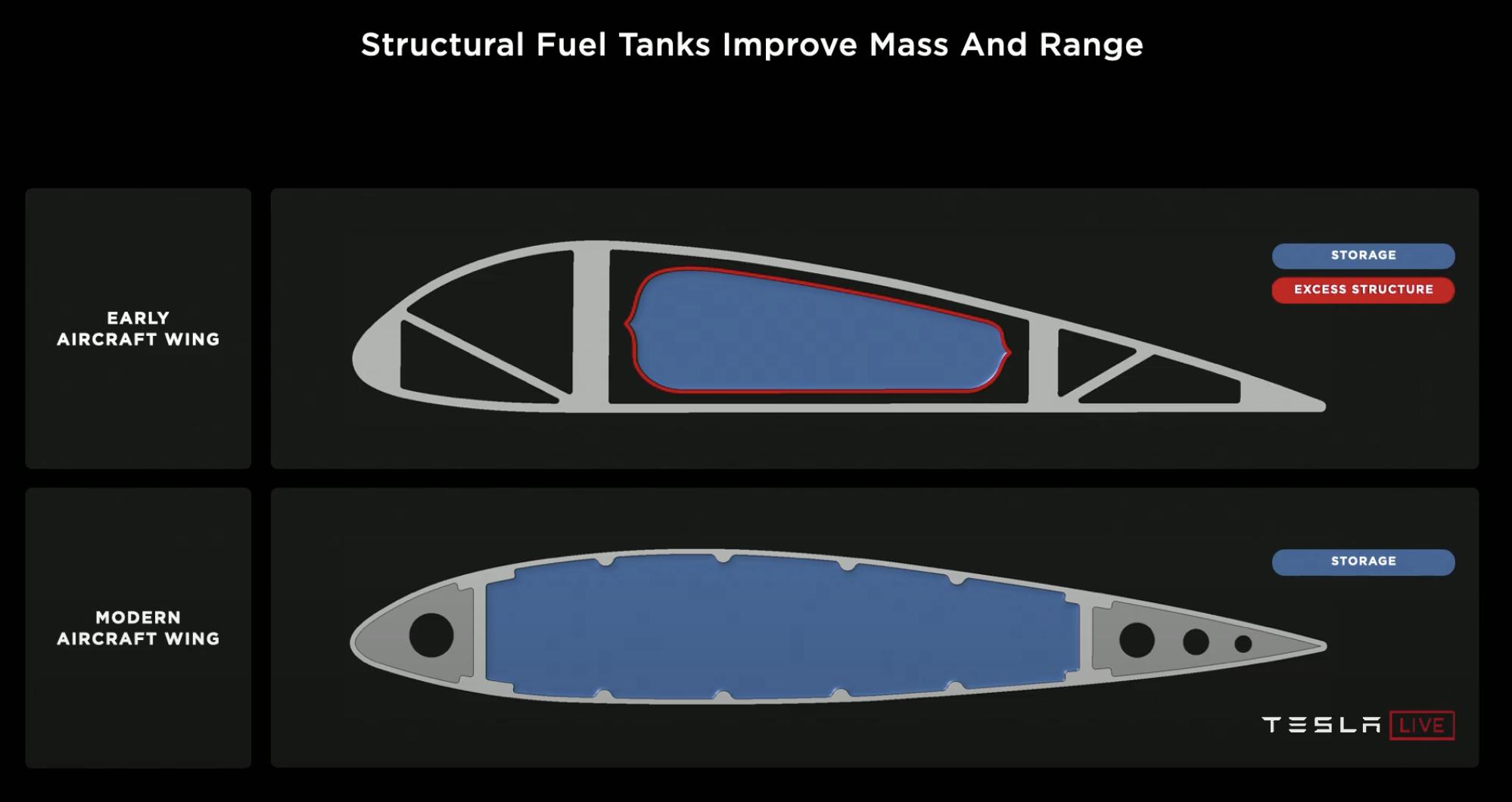 tesla-aircraft-fuel-tanks-battery-design