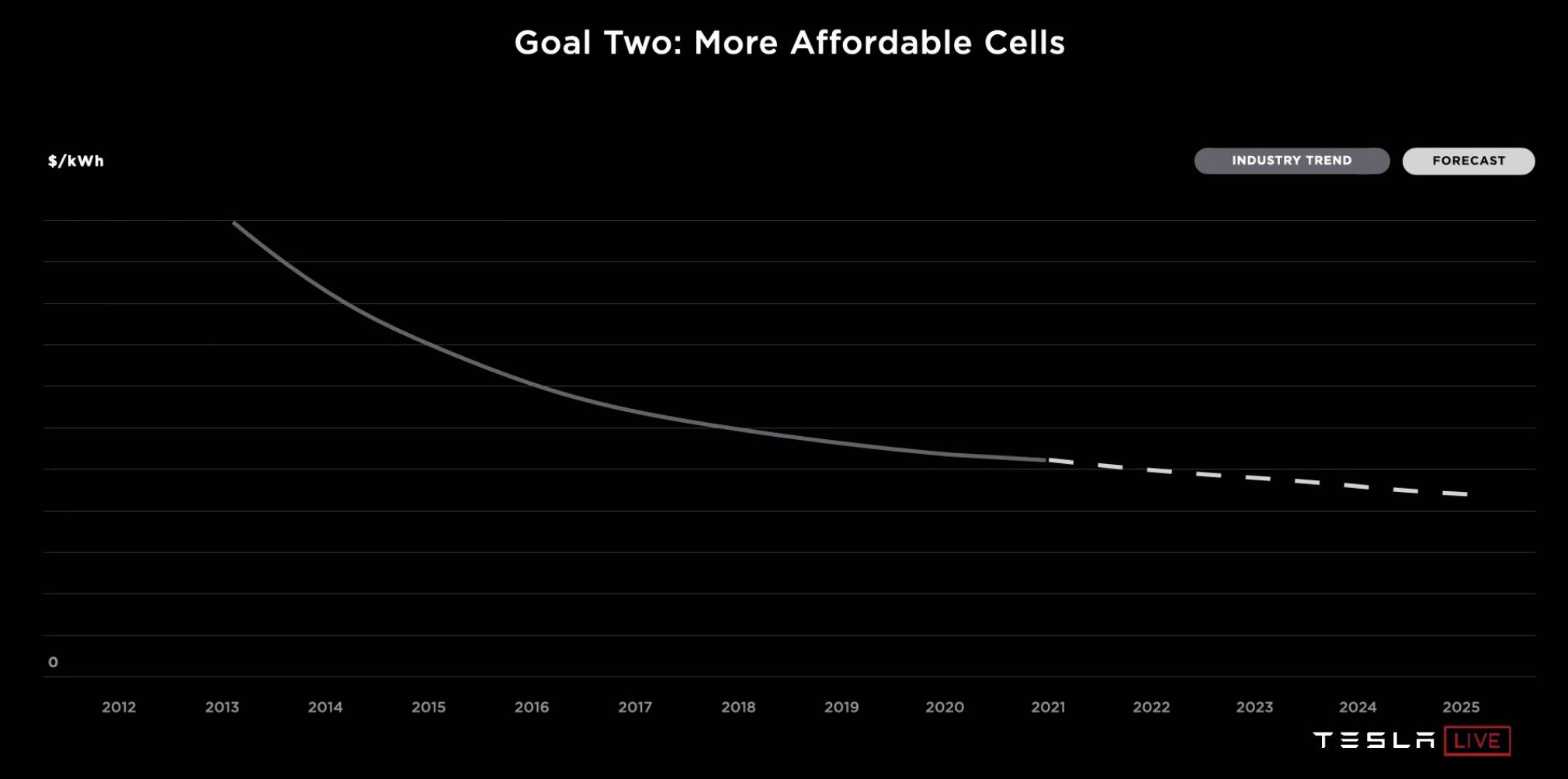 tesla-cell-affordability
