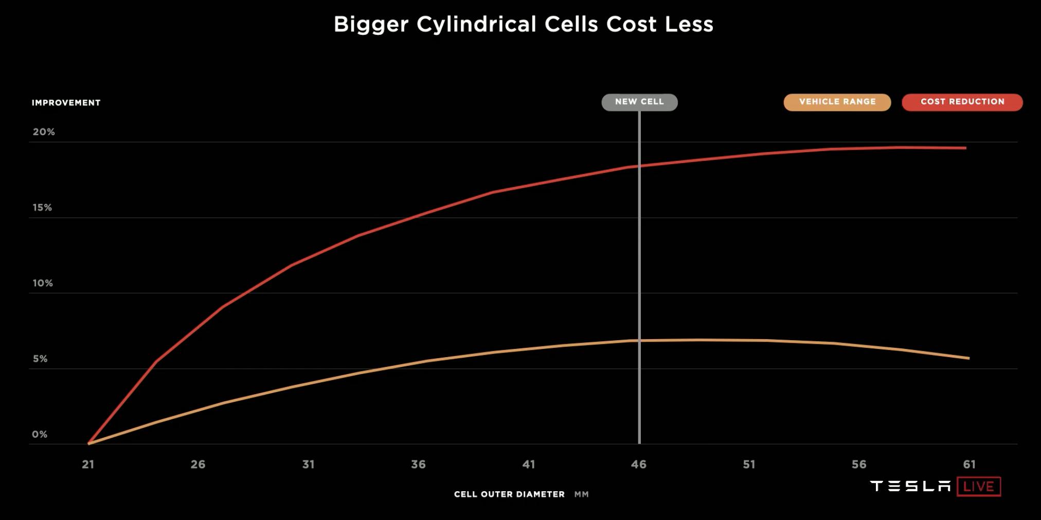 tesla-cell-efficiency-size