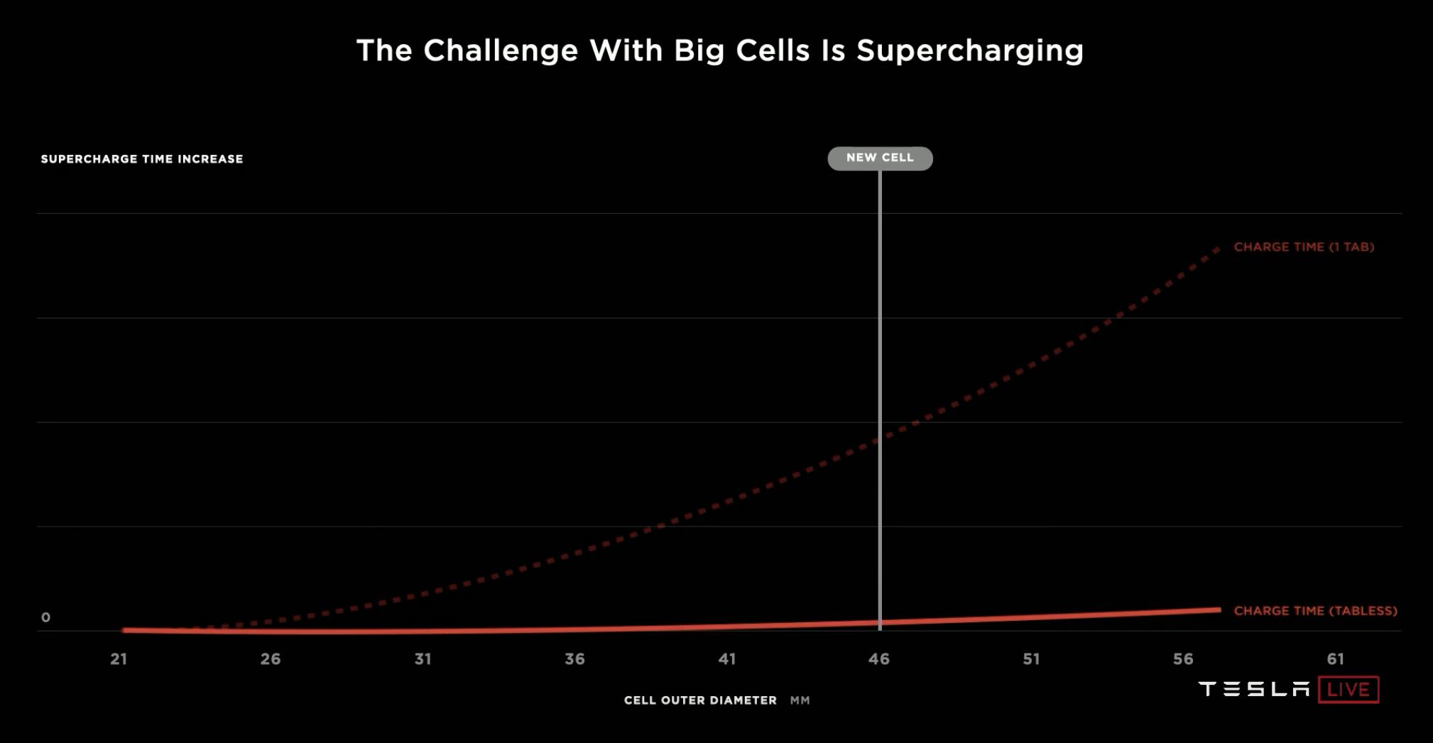 tesla-challenge-large-cell-supercharging
