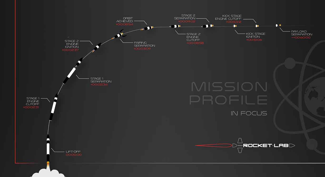 Rocket Lab In Focus Electron Mission Profile