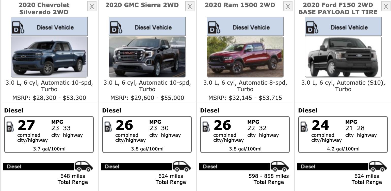 Tesla-Cybertruck-vs-ICE-pickup-truck