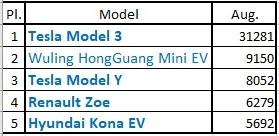 Top 5 Models aug 2020