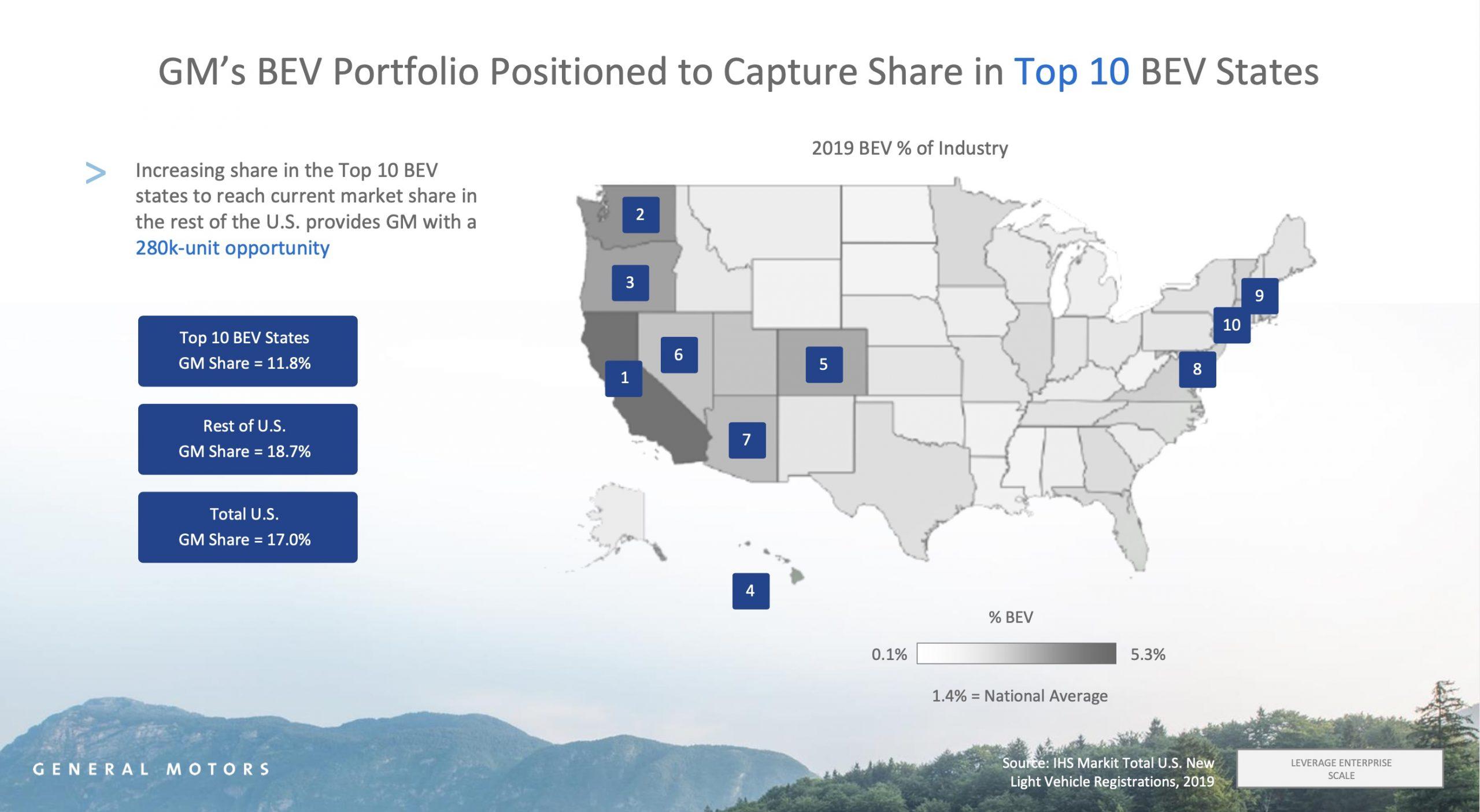 General-Motors-GM-increase-US-EV-market-share