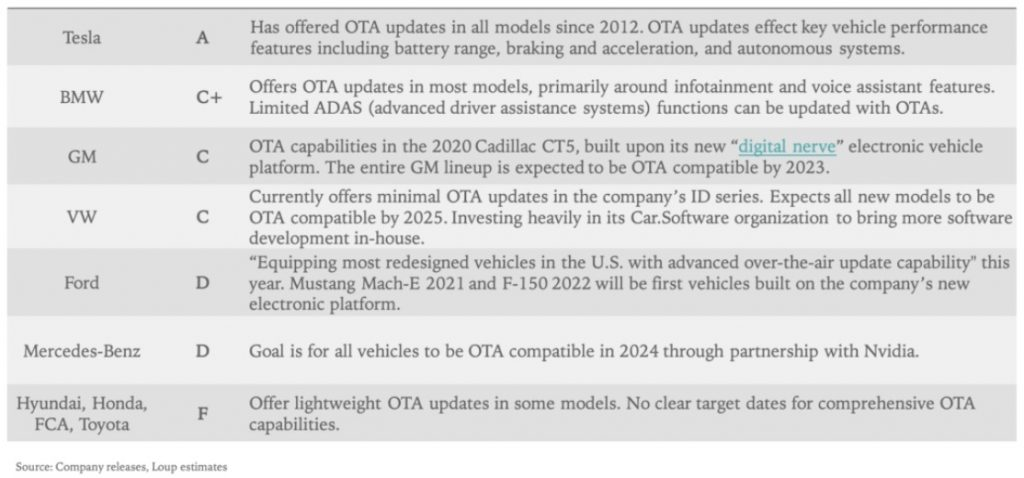 Tesla's scores in 'OTA Report Card' proves that not all vehicle software are created equal, Cloud Pocket 365