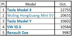 Top 5 Models