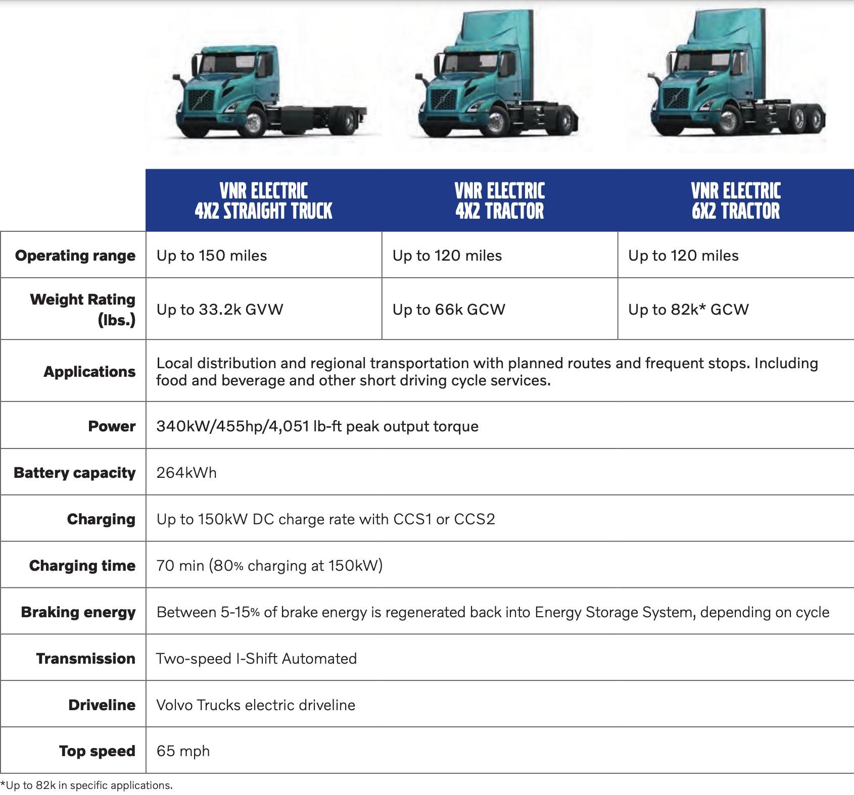 telsa-semi-volvo-vnr-electric-class-8-truck-2